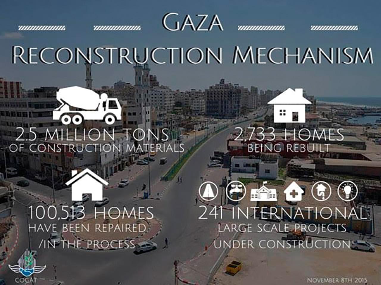 """Israelin toimittama apu Gazaan """"Gazan jälleenrakennusmekanismin"""" puitteissa vuosina 2014-2015. Projekti on edelleen käynnissä, ja vuoteen 2017 mennessä mm. rakennusmateriaalia on toimitettu Gazaan jo 6,5 miljoonaa tonnia."""